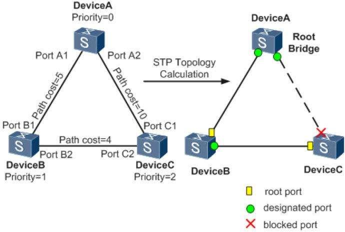 网络工程之STP协议
