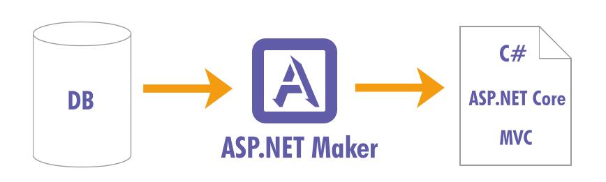 推荐一个自动化生成信息管理系统的工具——ASP.NET Maker